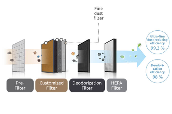 Coway Storm 4-Step Filter System
